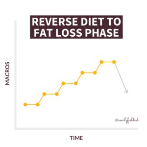 reverse diet 1