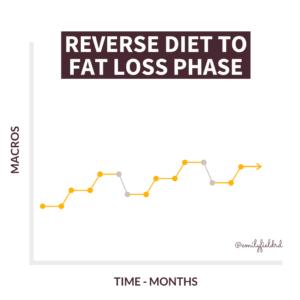 reverse diet 2