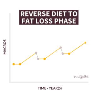 reverse diet 3